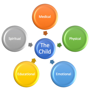 Holistic Childcare Approach Joyhouse Children S Village